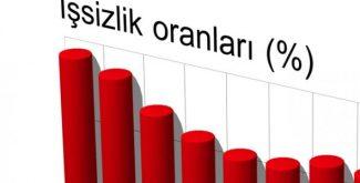 İşsizlik oranı açıklandı!