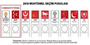 2019 Seçimi İttifaklı Oy Pusulası belli oldu