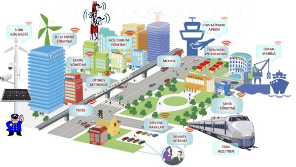 akıllı şehir 1